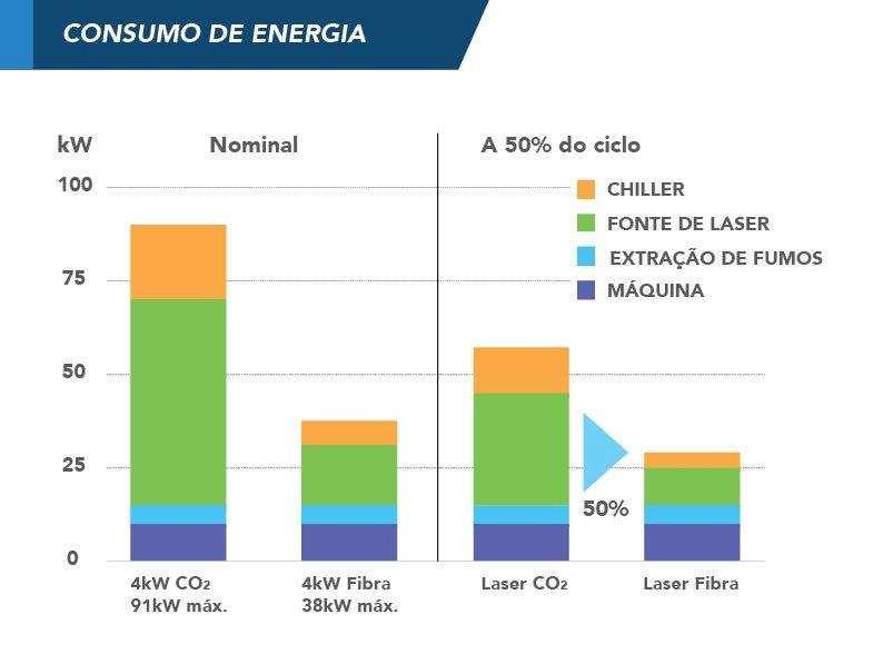 Comparativo de consumo de energia entre as duas tecnologias.